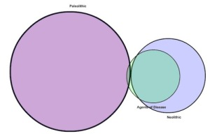Paleo 2.0 Venn Diagram from PaNu